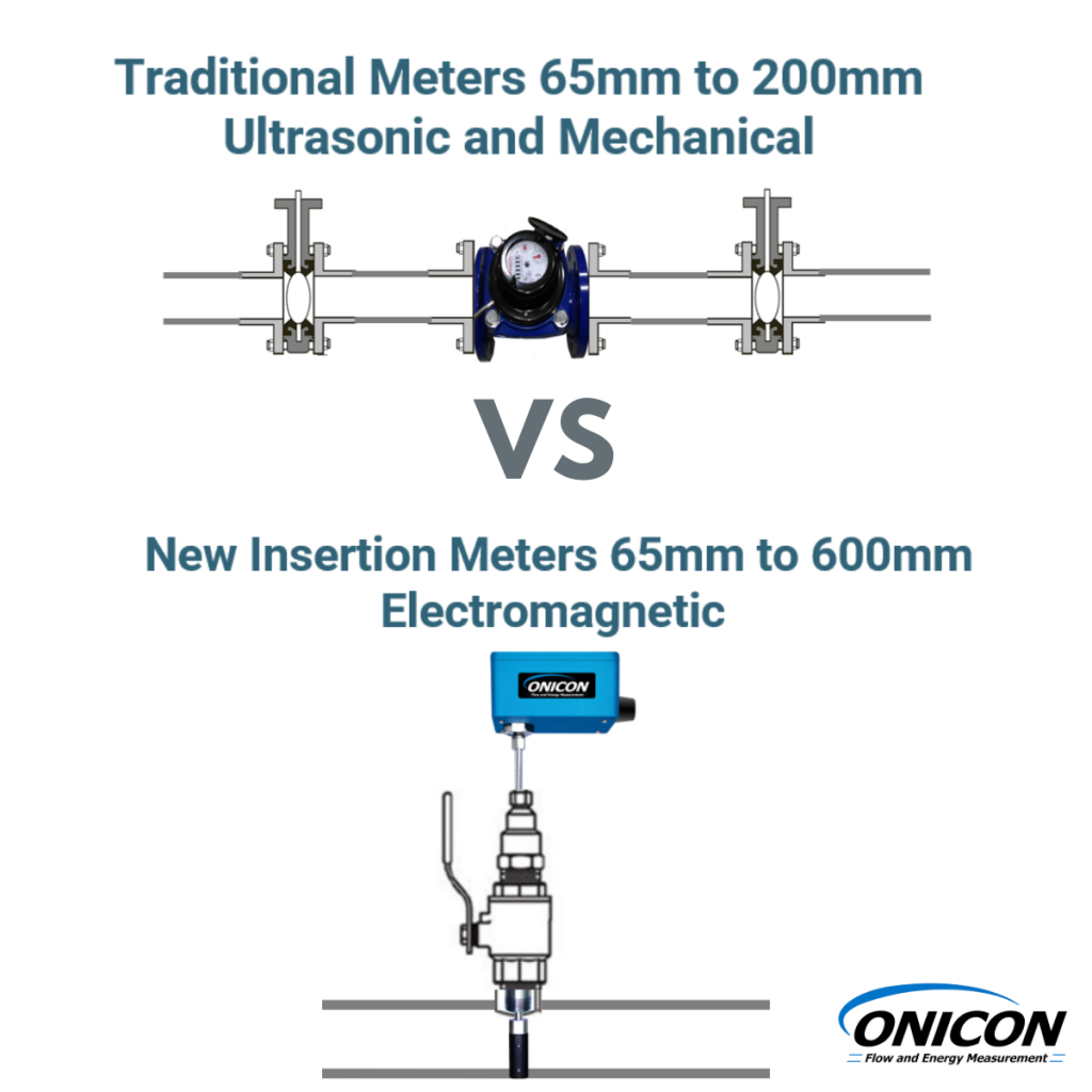onicon insertion meters IBC