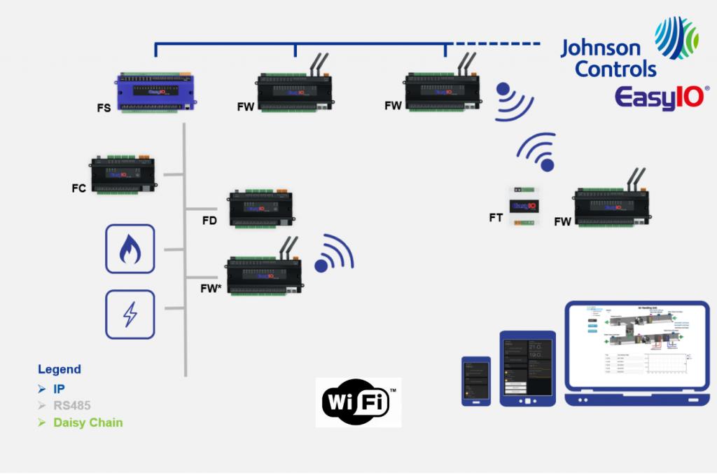 wi-fi embedded controller